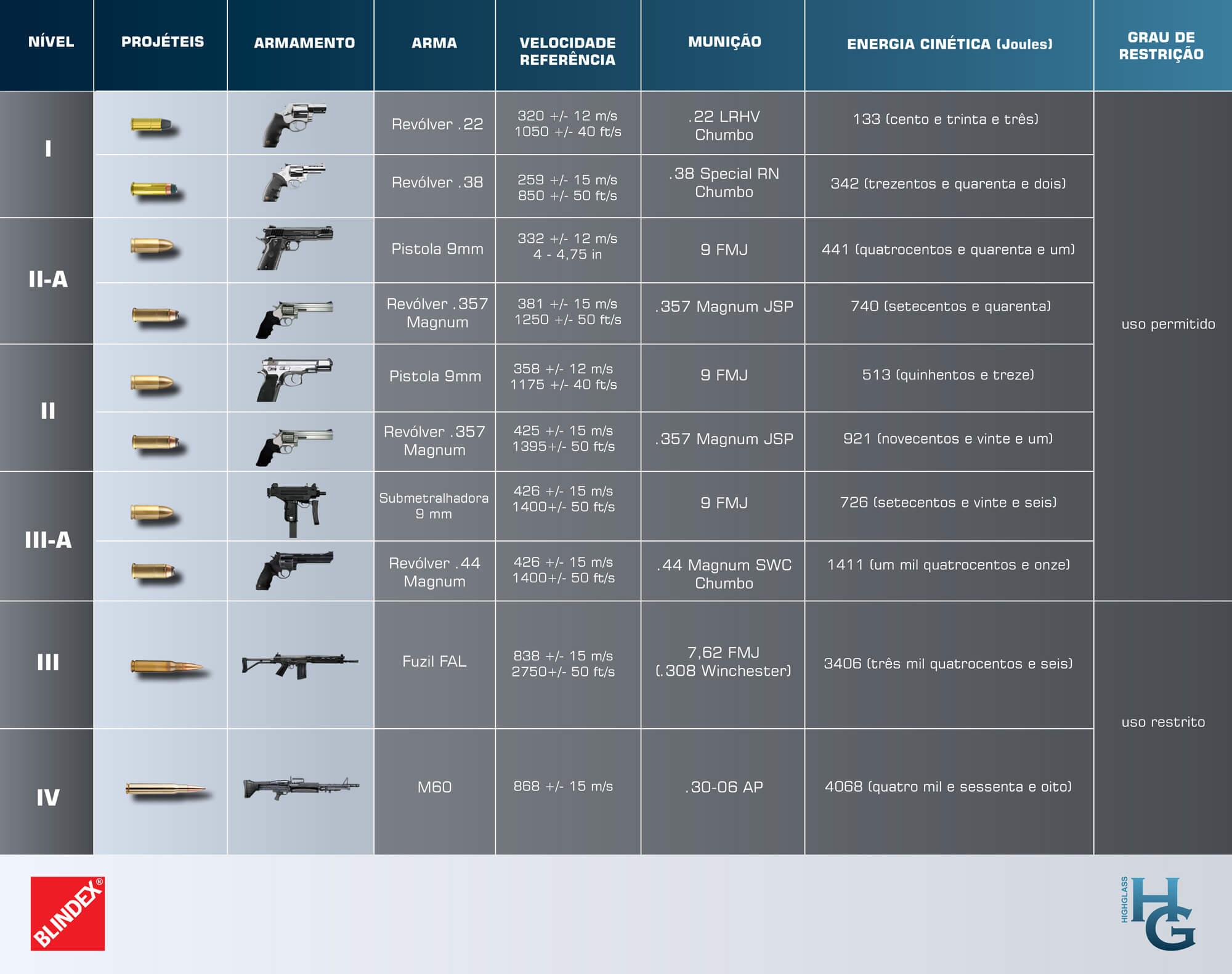 ficha_tecnica_armamento-2 Tabela Balística