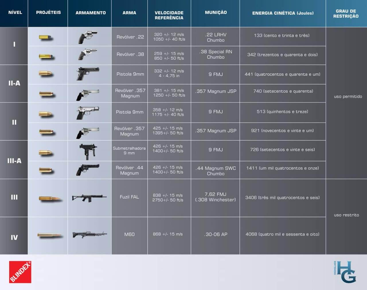tabela balística